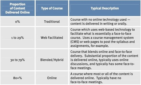 How much Online Content in Blended Learning? | eLearning and eTeaching in the Humanities | Scoop.it