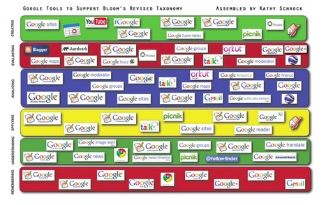 EdTech Toolbox: Google Tools to Support Bloom's revised Taxonomy | Education Techonology | Scoop.it
