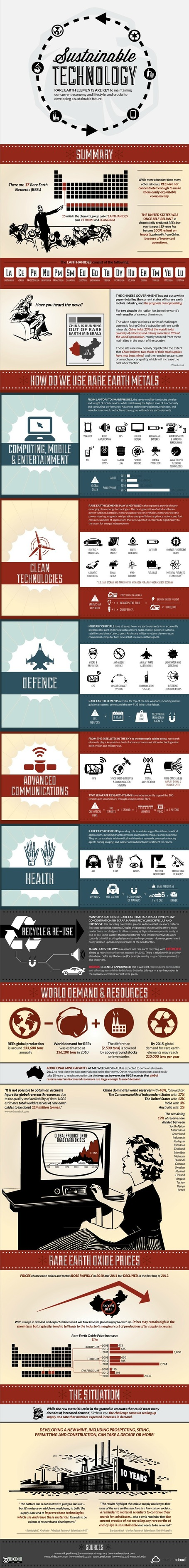 Sustainable Technology: Our phones are depleting natural resources [INFOGRAPHIC] | Sustain Our Earth | Scoop.it