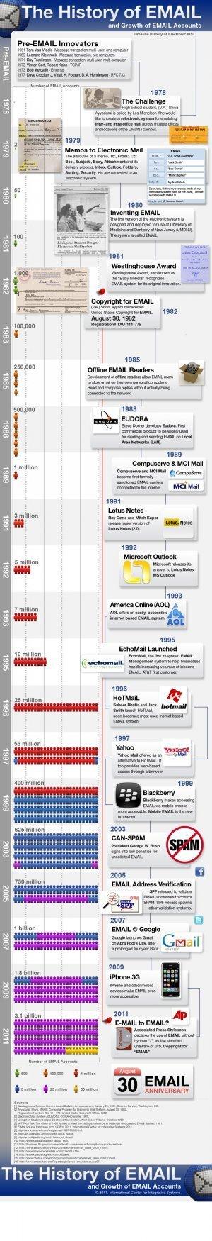 Timeline del Email #infografia #infographic #internet | Educación y Tecnologías | Scoop.it