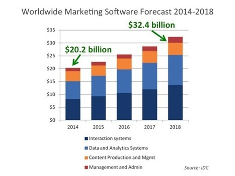 $20 billion global market for marketing software today - Chief Marketing Technologist | Marketing in the new Age | Scoop.it