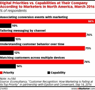 Cross-Device Attribution Still Difficult for Marketers - eMarketer | Integrated Brand Communications | Scoop.it