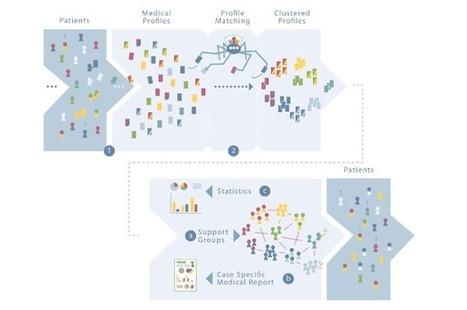 Click here to support Open Source Patient Network by Benjamin Diedrichsen | Peer2Politics | Scoop.it