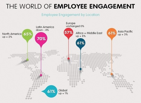 How Employee Engagement Impacts the Bottom Line [INFOGRAPHIC] | Human Resources Best Practices | Scoop.it