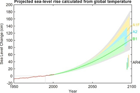 Sea level rise since Industrial Revolution greater than in the past - UPI.com | Water Stewardship | Scoop.it