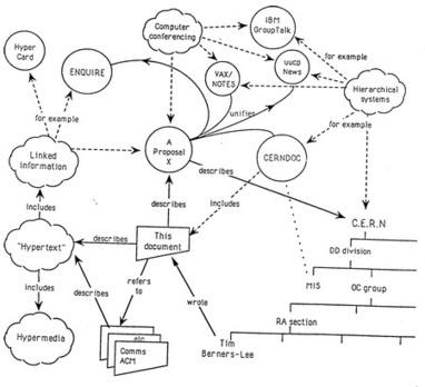 Il y a 20 ans naissait le web libre et ouvert- Ecrans   Veille-TIC-e-Tourisme-e-Marketing   Scoop.it