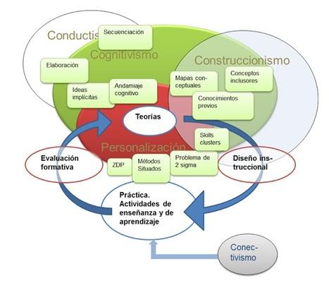 El diseño instruccional de los MOOCs y el de los nuevos cursos abiertos personalizados (I) | Inmersión en TIC | Scoop.it