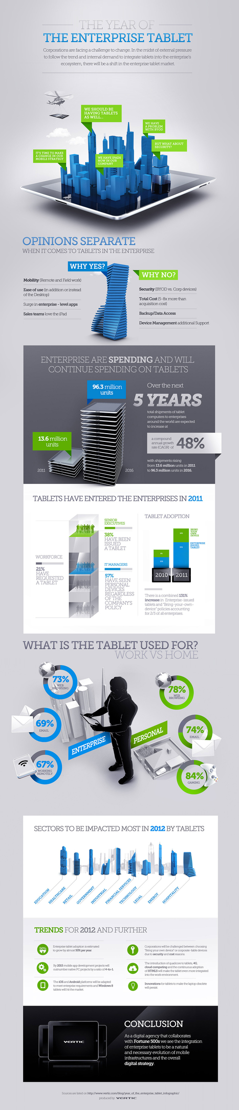 The Year Of the Enterprise Tablet [Infographic] | digital marketing strategy | Scoop.it