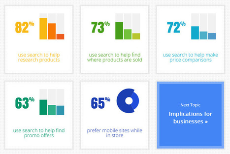 Google's Databoard Lets You Create Awesome, Interactive Infographics | Online Marketing | Scoop.it