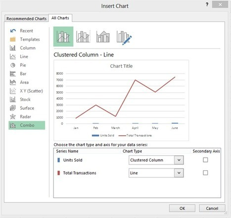 Excel Blog - Need to combine two chart types? Create a combo chart and add a second axis | Data Management, Data Quality | Scoop.it
