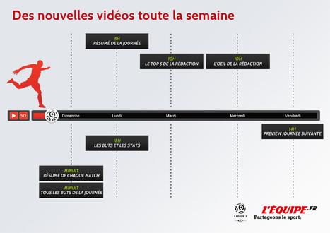 L'Equipe lance son offre «Ligue 1» ! | CRAKKS | Scoop.it