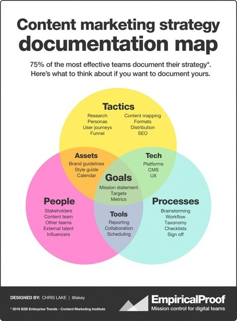 Here's a new content marketing strategy documentation map | Search Engine Watch | advertising and marketing | Scoop.it