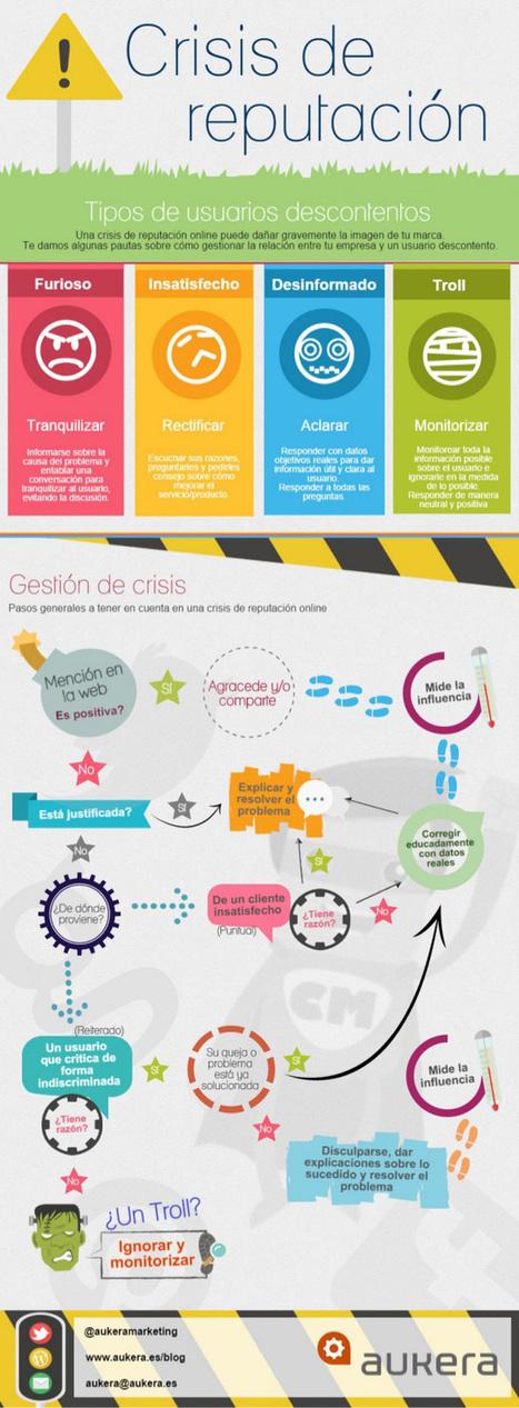 Guía para resolver un crisis de reputación online #infografia #infographic #marketing | estudio5 | Scoop.it