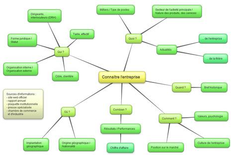 Séance : connaître l'entreprise / brainstorming avec carte mentale | Tic et enseignement | Scoop.it