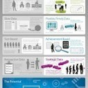 Infographic: The Potential of Edu Data | TEFL & Ed Tech | Scoop.it