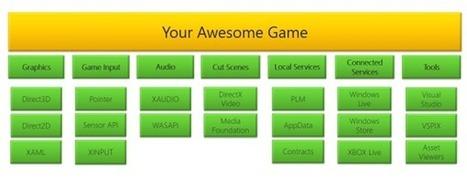 Developing Windows Store games - Windows 8 app developer blog ... | Windows8 Programming | Scoop.it