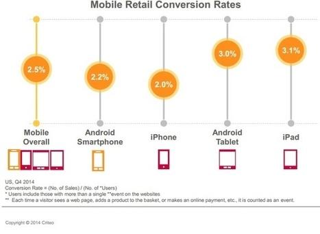 Etude Criteo . Le mobile atteint 27% des transactions de l'e ... - viuz | E-commerce | Scoop.it