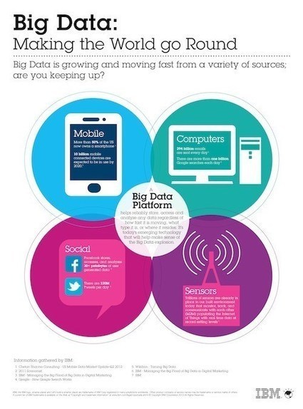 Big Data, Big Insights for Social Media with IBM   Business 2 Community   Marketing   Scoop.it