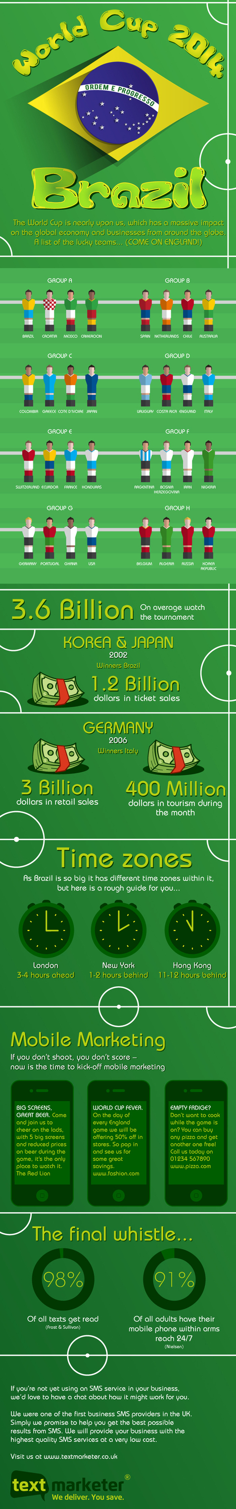 The World Cup 2014 – Brazil - Business 2 Community | Digital-News on Scoop.it today | Scoop.it