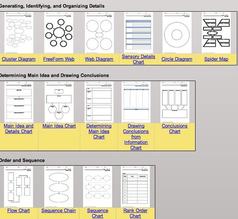 Interactive Graphic Organizer | Technology Ideas | Scoop.it