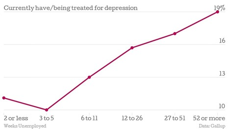 How Unemployment And Depression Fit Together - Forbes | Psychology Matters | Scoop.it