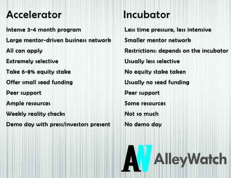What's the Difference between an Accelerator and an Incubator? | Healthcare Incubators, Accelerators and Startups | Scoop.it