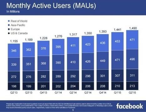 Facebook : tous les chiffres d'utilisation du 2ème trimestre 2015 | Facebook Pages | Scoop.it