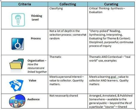 Understanding the Value of Curation for Education: Nancy White | Eclectic Mix | Scoop.it