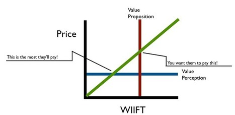 SaaS Pricing: 3 Rules for Discounts that Work   Social Media for Startups   Scoop.it