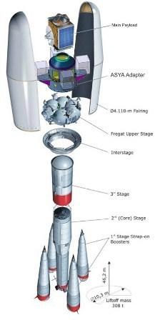 Seis satélites de Astrium en el segundo vuelo de Soyuz desde Kourou - Defensa.com | VIM | Scoop.it