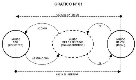 proceso de la abstracción | LA ABSTRACCIÓN | Scoop.it