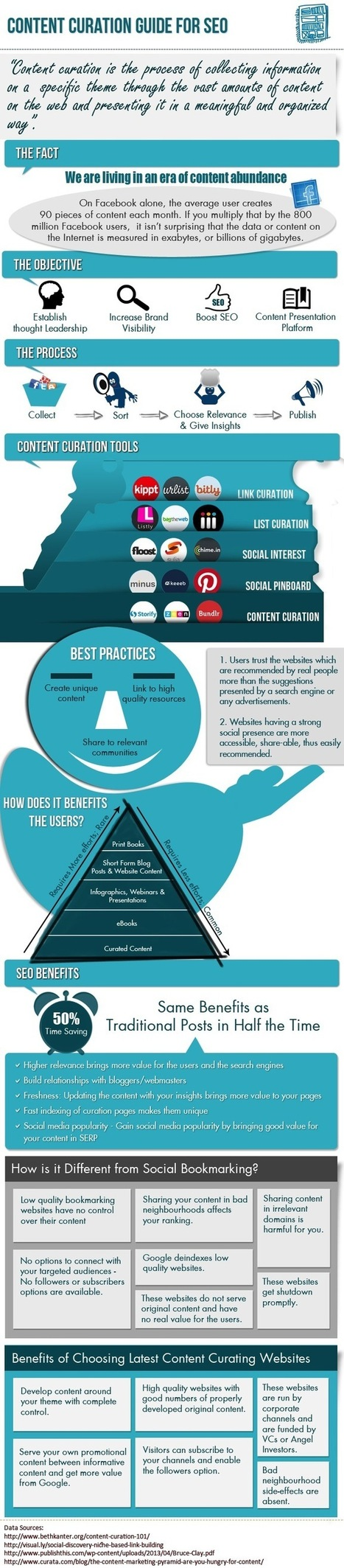 Content Curation Infographic: Process & Best Practices | Sharing Information literacy ideas | Scoop.it