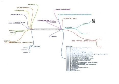 Thing 08: Mind-mapping and brainstorming tools     Organisation   Scoop.it