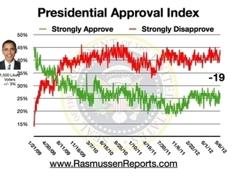 Daily Presidential Tracking Poll - Rasmussen Reports™   Politicality   Scoop.it