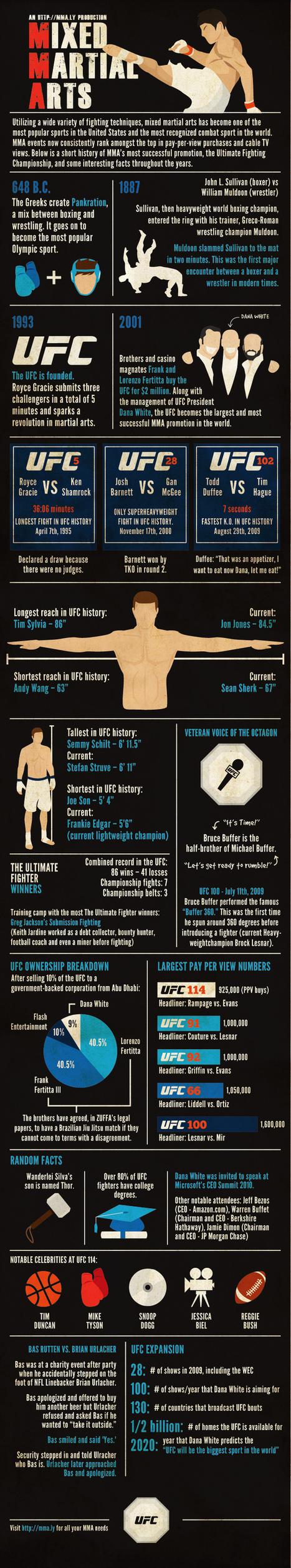 12 Best Martial Arts Marketing Ideas | Top of Mind Awareness | Scoop.it
