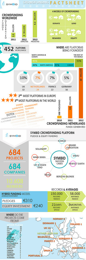 Symbid's first infographic: find out everything about crowdfunding! - Symbid | Crowdfunding World | Scoop.it