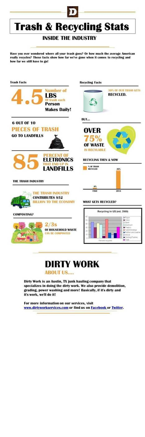 Austin Trash Removal Infographic | Recycling | Scoop.it