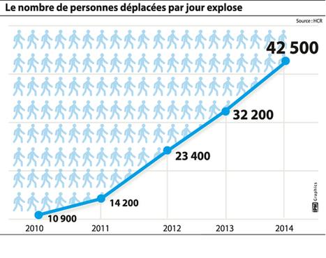 Un record selon le HCR: 59,5 millions de déplacés | International aid trends from a Belgian perspective | Scoop.it