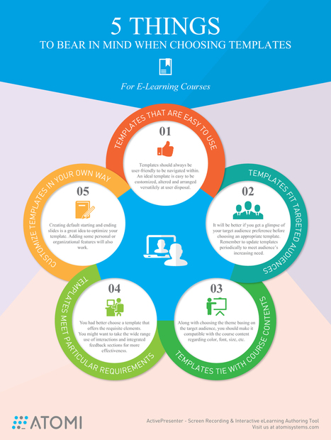 Choosing Templates for eLearning Courses Infographic - e-Learning Infographics | elearning stuff | Scoop.it