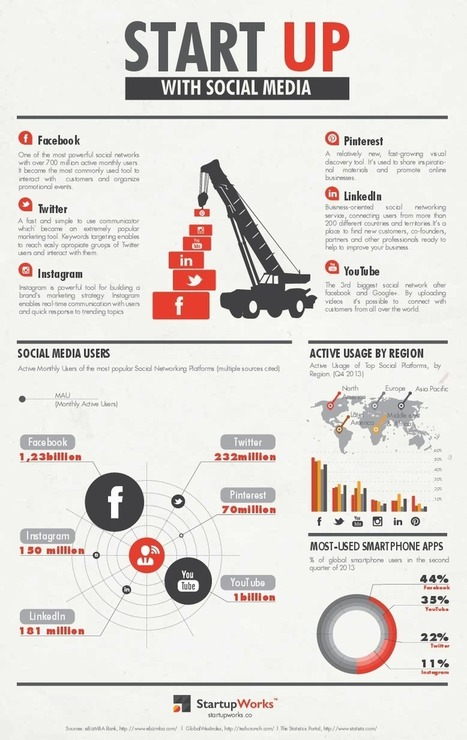 Getting Started With Social Media – Key Statistics, Facts & Figures | Social Media and Internet Marketing | Scoop.it
