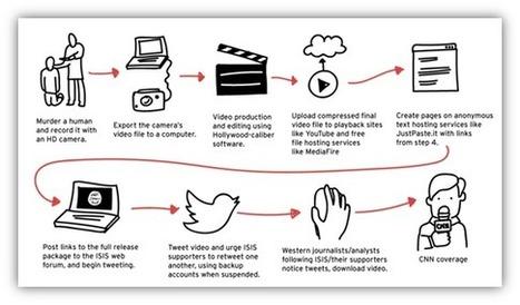 #Security: The Role of #Technology in Modern #Terrorism   #Security #InfoSec #CyberSecurity #Sécurité #CyberSécurité #CyberDefence & #eCommerce   Scoop.it