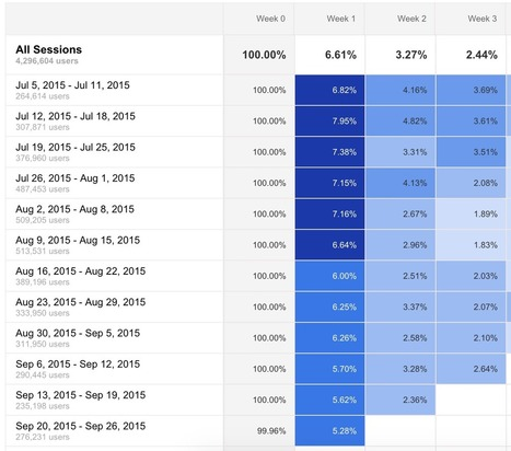 Google Analytics Cohort Analysis #googleanalytics | MarketingHits | Scoop.it