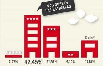 Infografía: Hábitos del turista español | Agencias y Turoperadores | Yo, viajero | Scoop.it