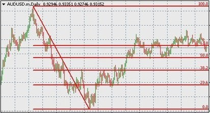 FOREX TRADING GUIDE: HOW TO TRADE FOREX WITH FIBONACCI RETRACEMENT | FOREX TRADING GUIDE | Scoop.it