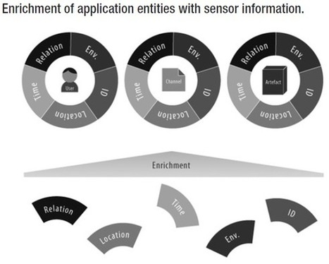Design of Contextualised Mobile Learning Applications (#mlearning ... | MOBILE LEARNING | Scoop.it