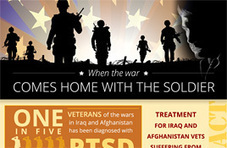 FACT: 1 in 5 veterans of Iraq & Afghanistan wars diagnosed with PTSD | Face the Facts USA | PTSD & Adventure Therapy Curation | Scoop.it
