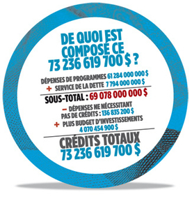 Finances   Le Journal de Montréal   Mind Mapping   Scoop.it