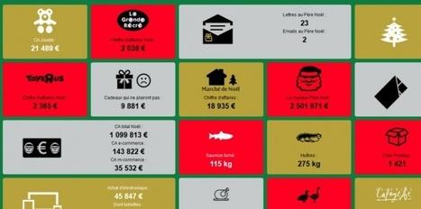 Découvrez ce que consomment les Français à Noël en temps réel | Présent & Futur, Social, Geek et Numérique | Scoop.it