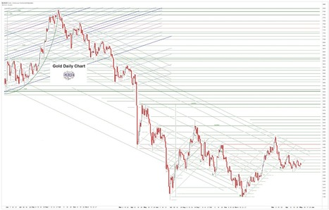 Jesse's Café Américain: Gold Daily and Silver Weekly Charts - B-O-R-I-N-G | Gold and What Moves it. | Scoop.it