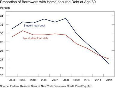 Those with student loans now less likely to own homes and cars, study finds | studentdebt | Scoop.it